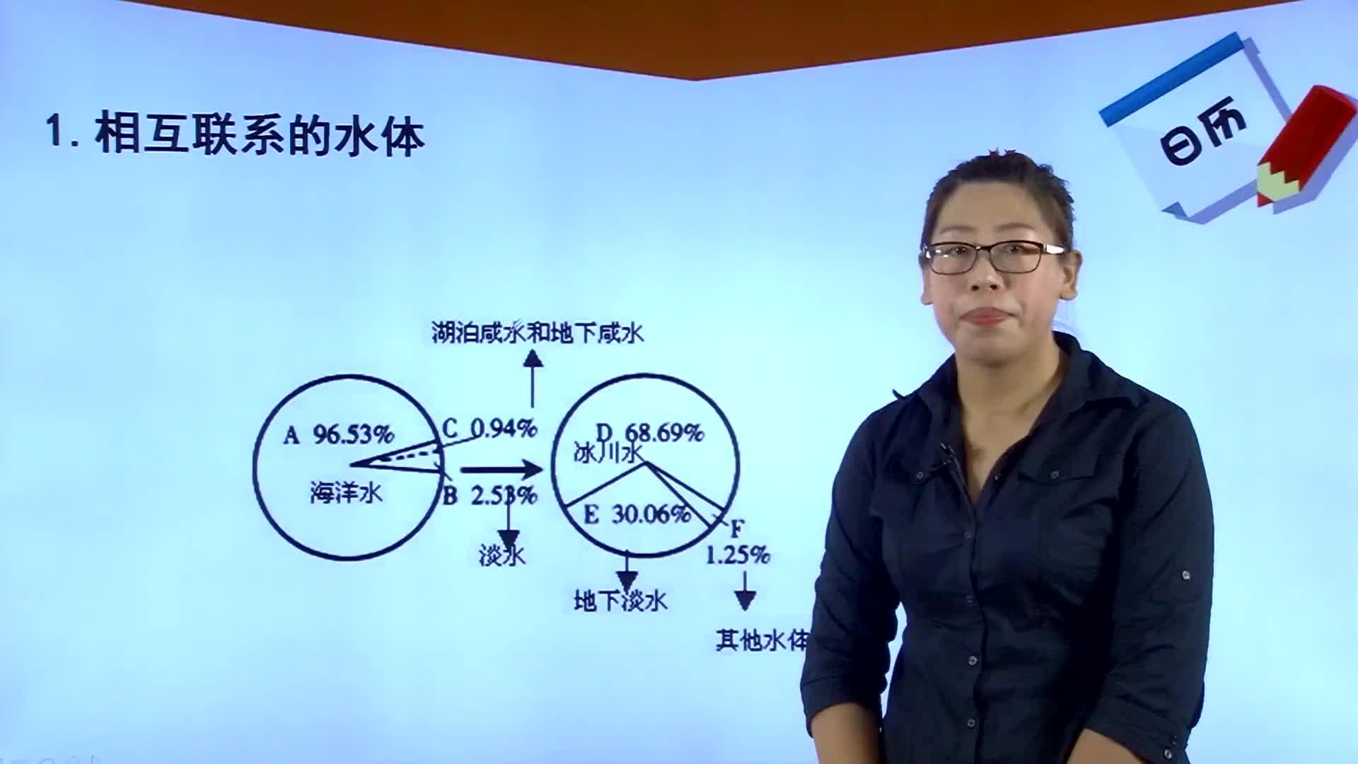 人教版 高中地理 必修一 3.1自然界的水循环(孙晓丽)-视频微课堂