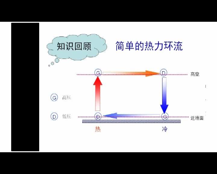中图版 高中地理 第一节:大气环流与气压带、风带的形成-视频微课堂