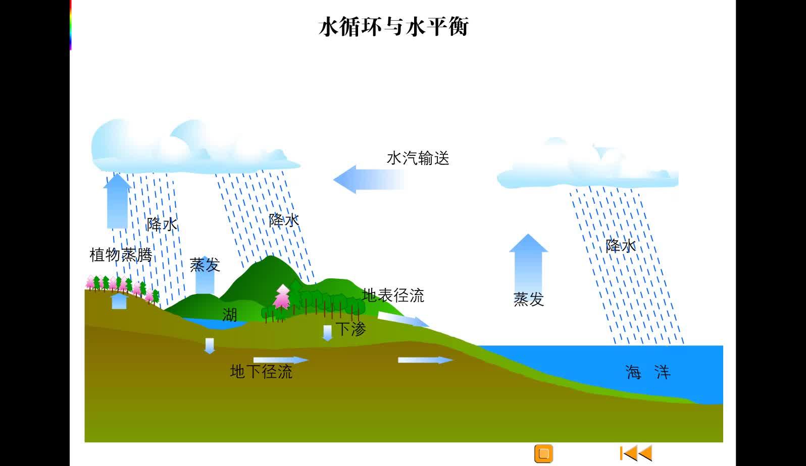高一地理 水循环-视频素材