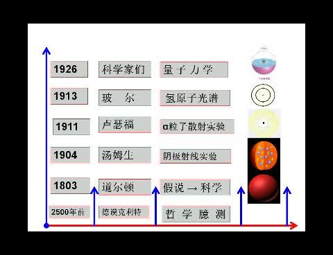 苏教版 高一化学必修一 1.3 人类对原子结构的认识-视频微课堂