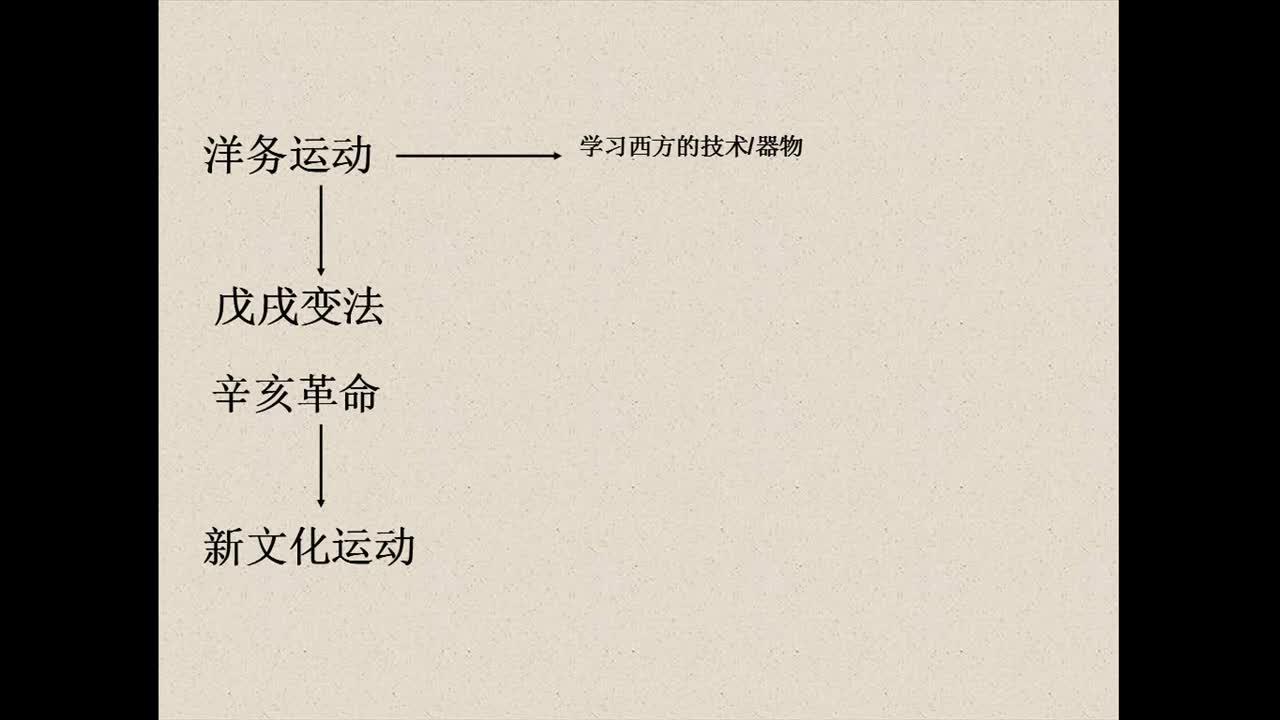 部編版 九年級歷史專題復習 中國近代化探索 楊淑紅-視頻微課堂