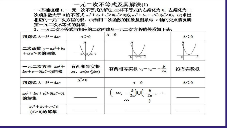 高一數學:一元二次不等式及其解法(1)-視頻微課堂