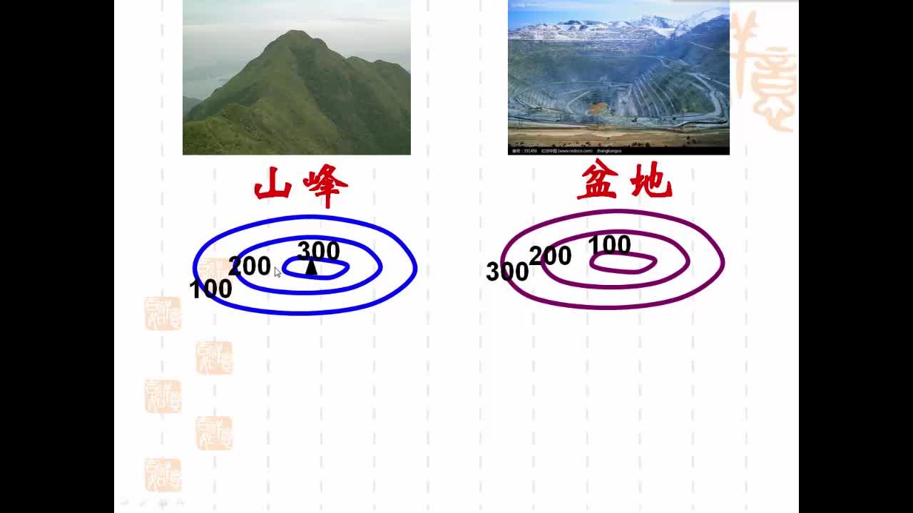 七年級地理-識別等高線地形圖上的山體部位-視頻微課堂
