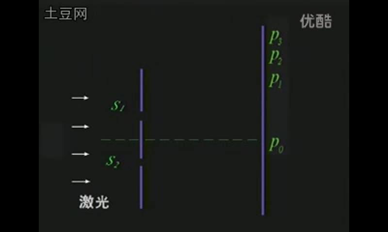 人教版 高中物理選修3-4 第十三章 光 13-3楊氏雙縫干涉實驗-視頻素材