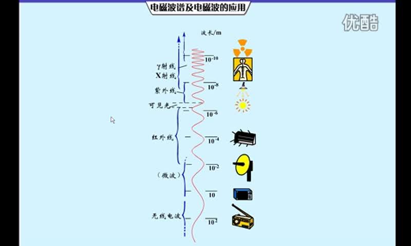 人教版 高二物理選修3-4 第十四章 電磁波 58-電磁波譜-視頻素材