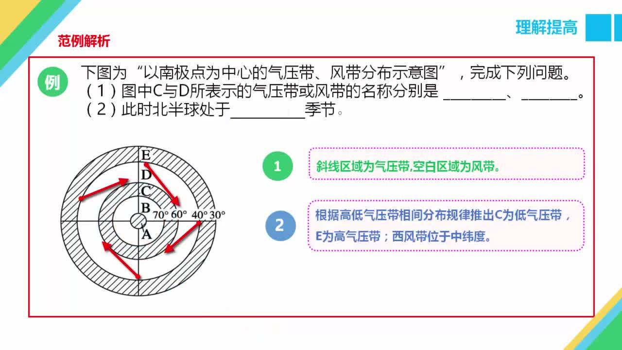 高中地理必修1第二章第3节大气环境重点难点突破-全球气压带风带的分布与移动规律(理解提高)-视频微课堂