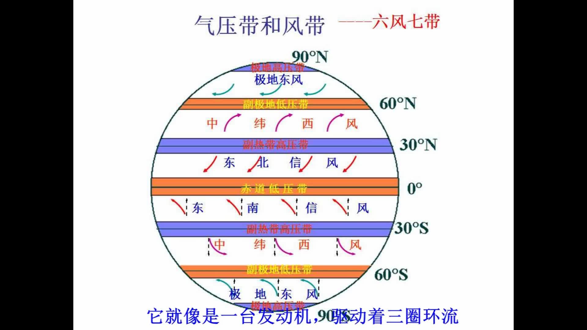 高一地理必修一大氣運動教學微視頻集(共10集)地球上的大氣05-季風的形成過程-視頻微課堂
