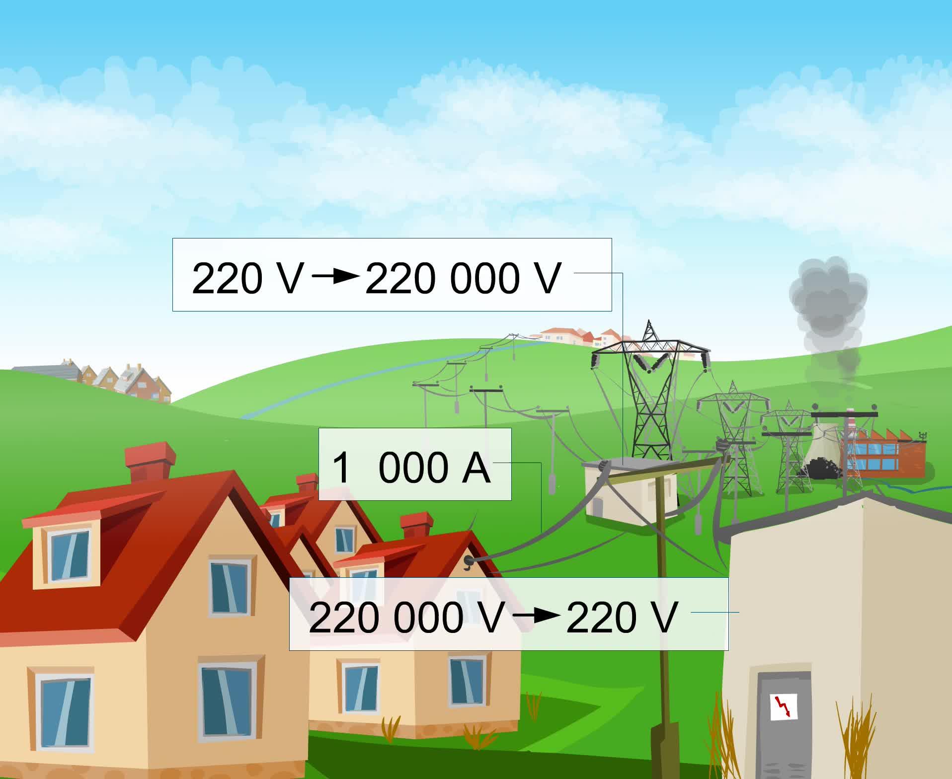 九年級物理:電壓和電流-視頻素材