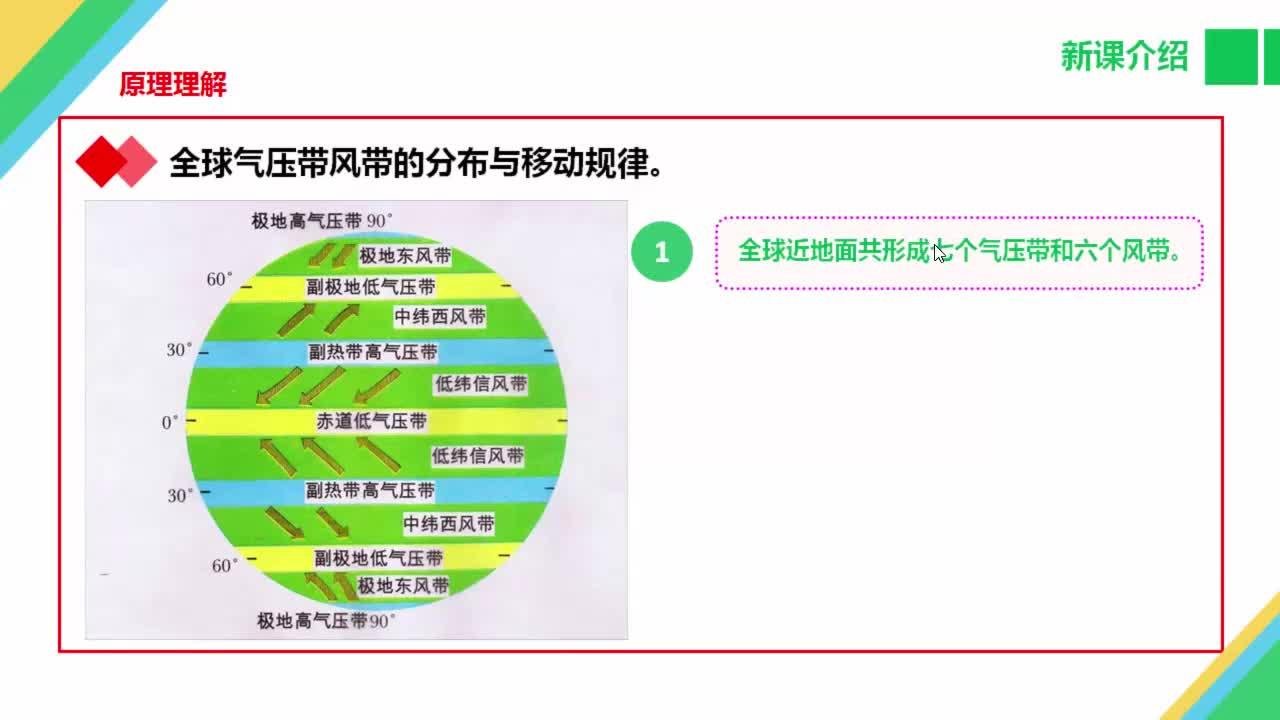 高中地理必修1第二章第3節大氣環境重點難點突破-全球氣壓帶風帶的分布與移動規律(新課介紹)-視頻微課堂