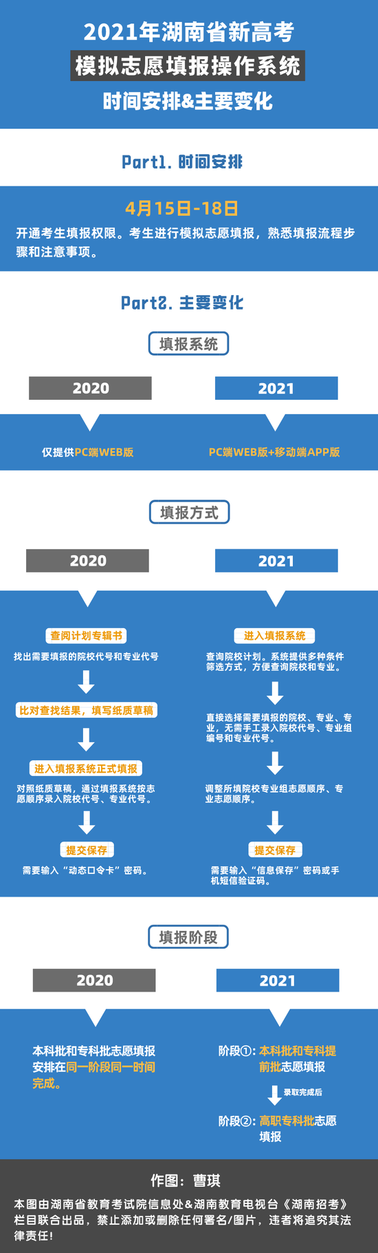 湖南新高考適應性考試成績發布 15日起模擬報志