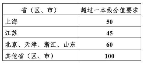 強基計劃第2年 復旦上交同濟華東師大招生簡章調