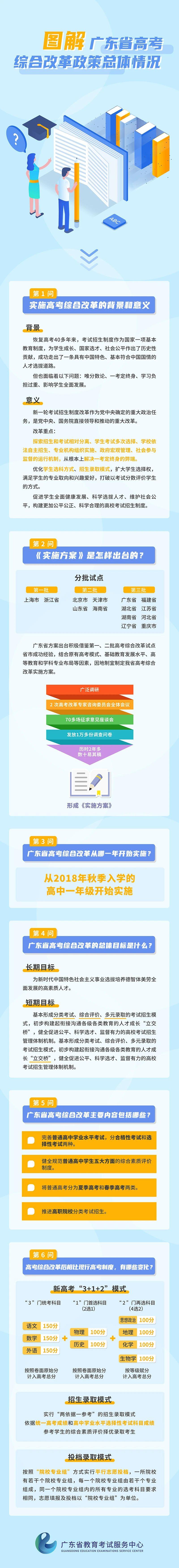 圖解廣東省高考綜合改革政策總體情況(一)