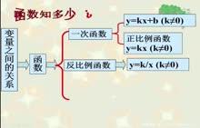 人教版 九年级数学上册:二次函数复习-微课堂