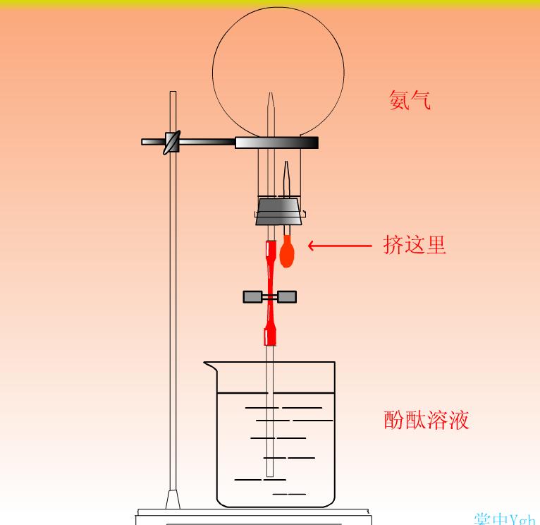 高二化学动画--氨喷泉实验,白磷,电泳,焰色反应-实验演示