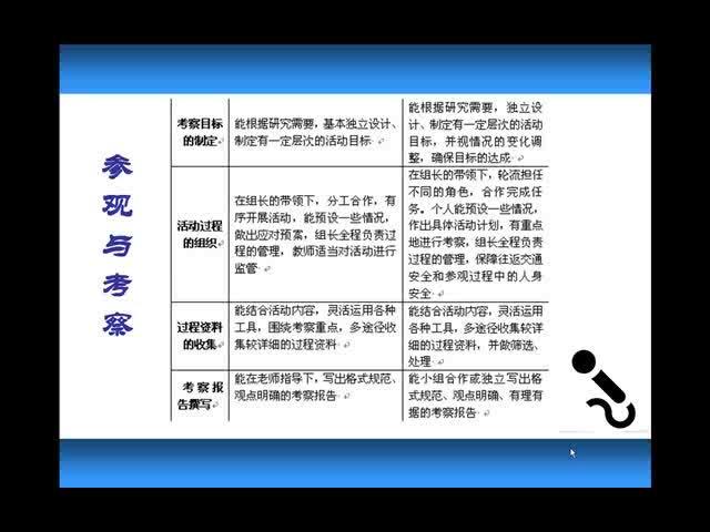 【微课堂视频】综合实践:参观与考察
