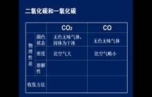 人教版 九年级上册 《化学》第六单元 一氧化碳和二氧化碳的比较