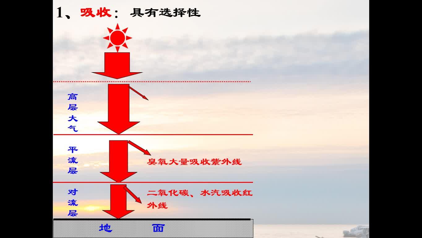 大气对太阳辐射的削弱作用 微课视频