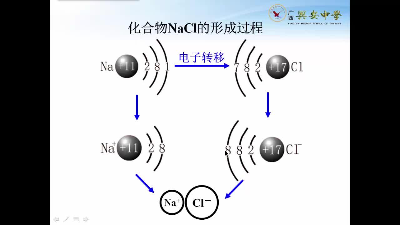 人教版 高一化学必修一 第二章 第三节:氧化还原反应的本质-视频微课堂