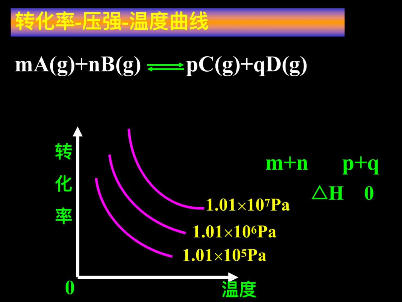 人教版 高二化学选修四  化学反应原理 第二章 第三节 化学平衡-视频微课堂