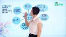 视频05 八年级上册阅读 课文-【微加】大话钱柜手机网页版系列初中同步学习重点思维导图