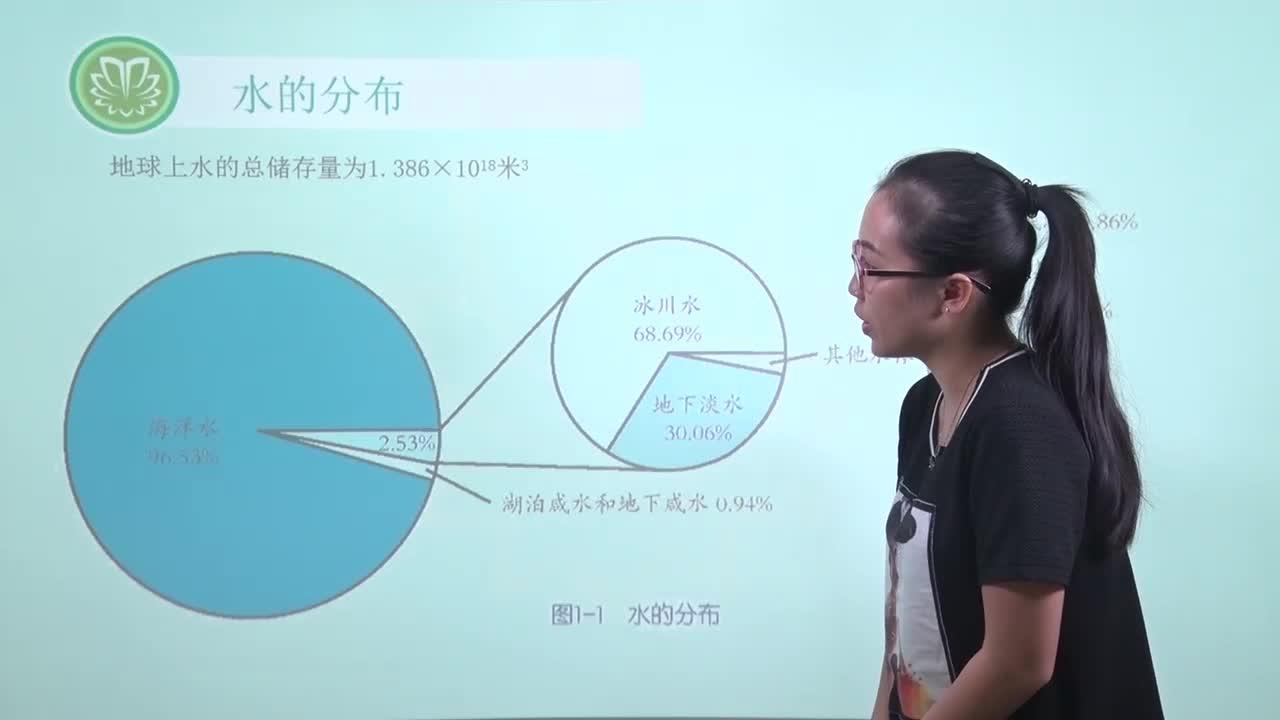 视频1.1地球上的水-【慕联】初中完全同步系列浙教版科学八年级上册