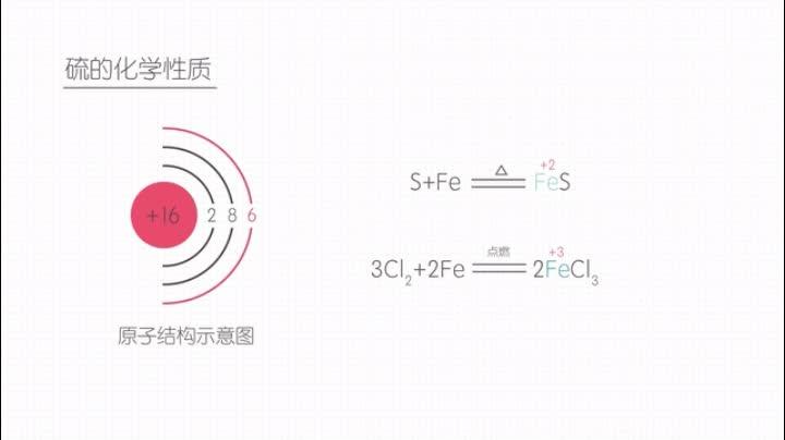 人教版 高一化學必修一 硫的化學性質-視頻微課堂