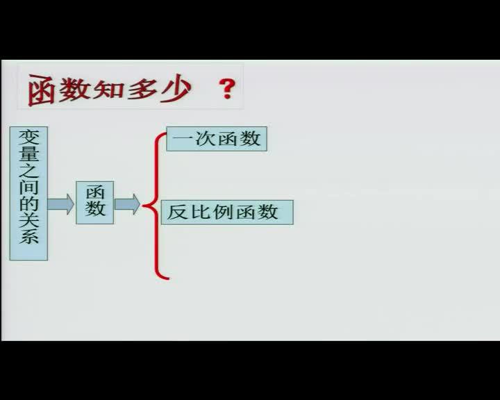 【公开课】人教版九年级数学下册 5.3 二次函数(视频)
