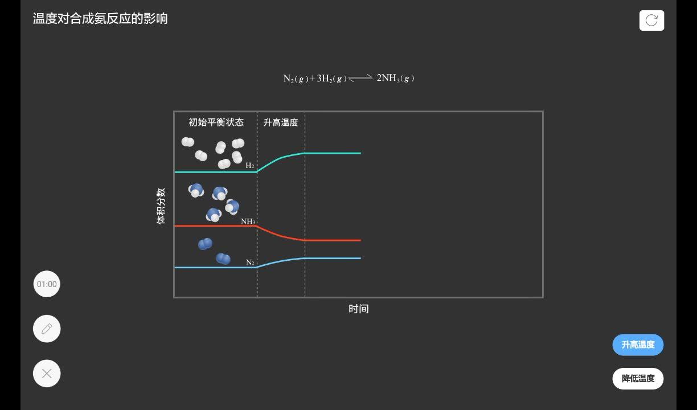 2.3 温度对合成氨反应的影响-【火花学院】人教版选修四高二 化学反应原理 第二章 化学反应速率和化学平衡 第三节 化学平衡 [来自e网通客户端]