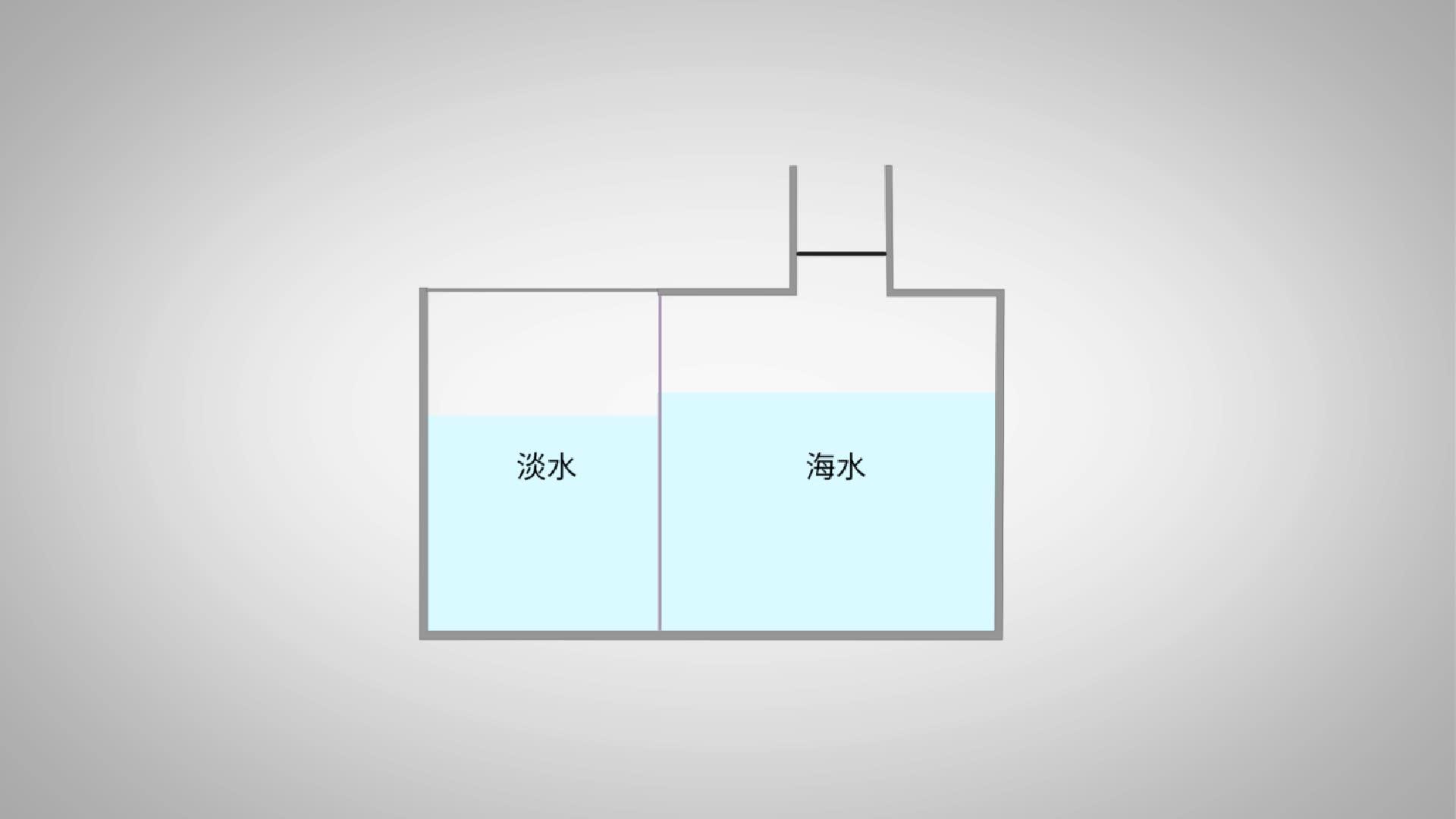 12.3 高分子分離膜淡化海水-【火花學院】人教版九年級化學下冊