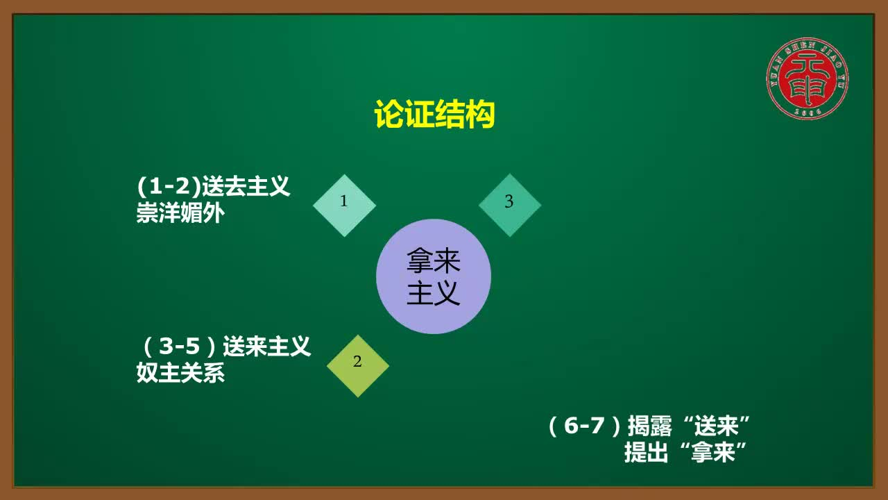 视频8.1《拿来主义》的论点和论证-高中语文必修四【同步精讲课程】