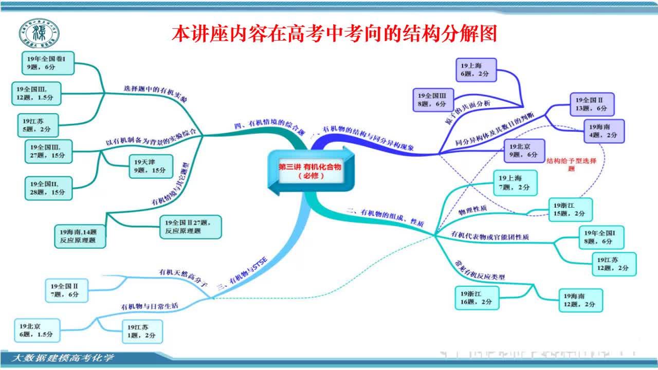 视频 第三讲(上)有机化合物(选择题)刘永兰-2019年高考化学真题一遍过
