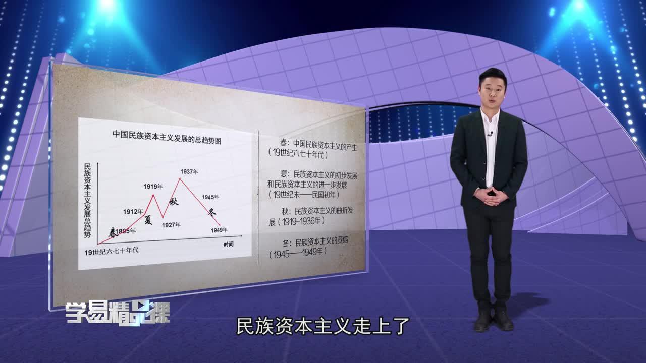 近代中国经济结构的变动与资本主义的曲折发展 中国民族资本主义的曲折发展 第二讲 影响中国民族资本主义发展的主要因素