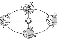初中地理知识速记手册:地球的公转