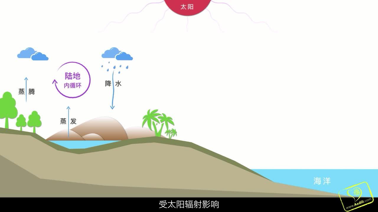 微课 第三章 地球上的水 水循环的过程和意义-高中 地理  必修一【爱学地理】视频