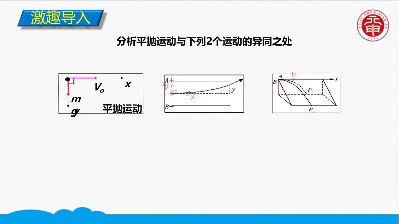 视频41-类平抛运动-高中物理必修二【同步精讲课程】