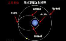 视频6.5.4 卫星变轨-高中物理必修2【一滴水】视频