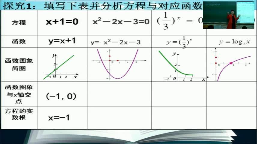 人教A版必修一第三章3.1.1方程的根与函数的零点 (公开课)视频