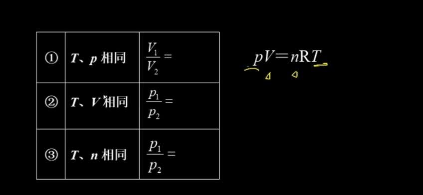 阿伏加德罗定律的推论  注:——温度、——压强、——体积、——物质的量、——密度      ——质量、——摩尔质量  [来自e网通客户端]