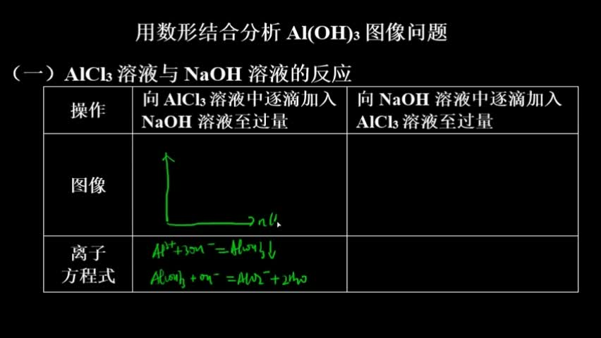 可溶性铝盐溶液与NaOH溶液反应的图像    (二)可溶性偏铝酸盐溶液与盐酸反应的图像 1.向MgCl2、AlCl3溶液中(各1 mol)逐滴加入NaOH溶液,画出n(沉淀)随V(NaOH)变化的图像。  2.向HCl、MgCl2、AlCl3、NH4Cl溶液中(各1 mol)逐滴加入NaOH溶液,画出n(沉淀)随V(NaOH)变化的图像。  3.向NaOH、NaAlO2溶液中(各1 mol)逐滴加入HCl溶液,画出n(沉淀)随V(HCl)变化的图像。  4.向NaOH、Na2CO3、NaAlO2溶液中(各1 mol)逐滴加入HCl溶液,画出n(沉淀)随V(HCl)变化的图像。 [来自e网通客户端]