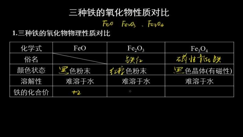 铁的氧化物 铁  1.物理性质  银白色固体,熔点较高,具有良好的导热、导电、延展性,能被磁铁吸引。  2.结构    3.化学性质  铁元素性质活泼,有较强的还原性,主要化合价为 2价和 3价。    按要求书写下列反应的方程式:  ①Fe与Cl2、S反应的化学方程式:___________________________;__________________________。  ②Fe与水蒸气的反应:_________________________________________________。 [来自e网通客户端]