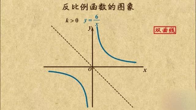人教版九年級數學下冊26.1.2反比例函數的圖象 微課視頻