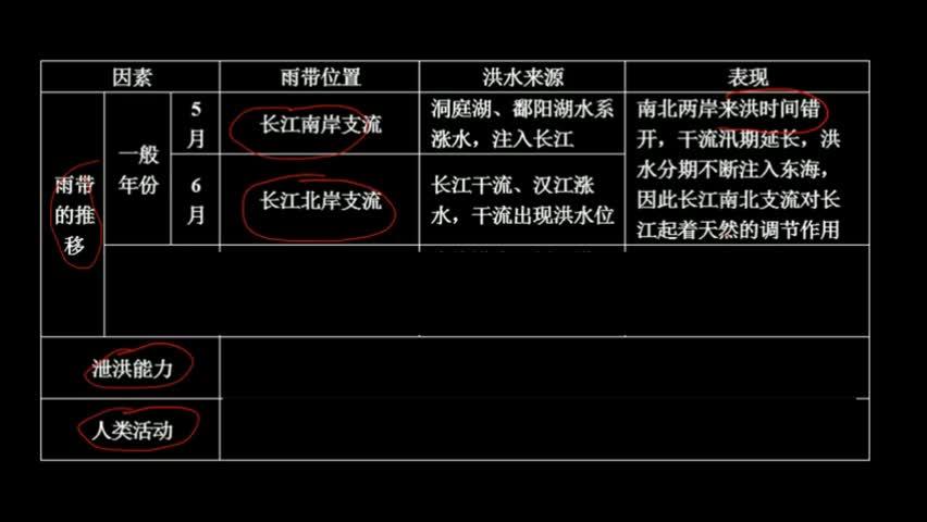 考點 中國(guo)河流和湖泊-長(chang)江(jiang)中下游(you)洪水多發(fa)的原因 微視頻