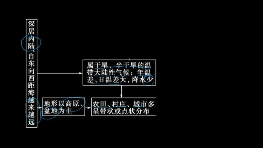 考點 中國(guo)的西(xi)北地區-用整(zheng)體性來(lai)分析西(xi)北地區的特性 微視頻