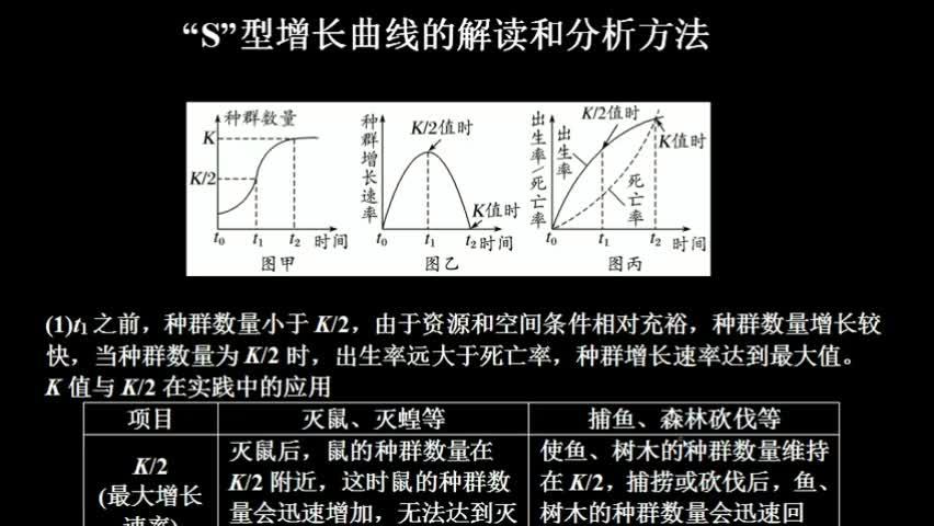 """(一)研究方法:            。  观察研究对象,提出问题→提出合理的    →根据实验数据,用适当的         对事物的性质进行表达→通过进一步实验或观察等,对模型进行检验或修正。  (二)种群数量增长的""""J""""型曲线和""""S""""型曲线 [来自e网通客户端]"""