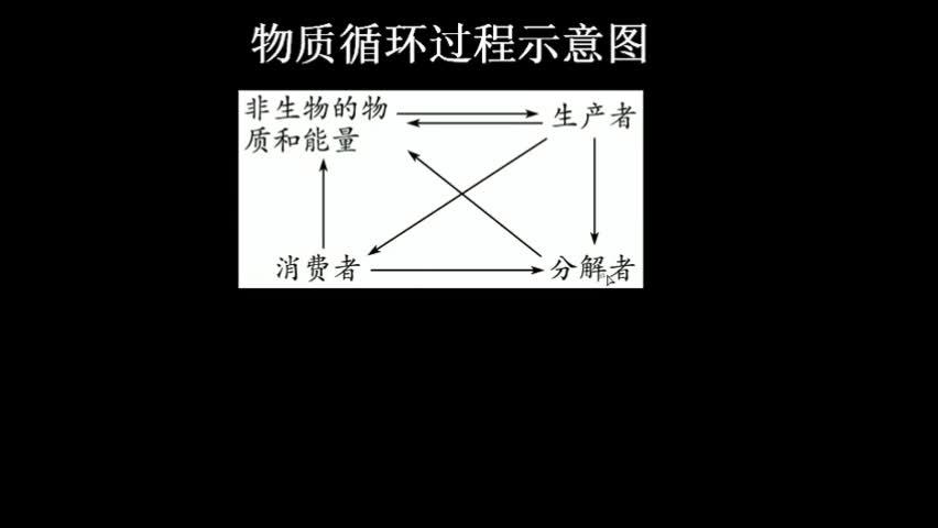 (一)物质循环  1.概念:组成生物体的        在无机环境与生物群落间不断循环的过程。  2.特点:       、反复利用、        。  3.与能量流动的关系:二者     进行,相互     ,不可分割。  4.意义:通过能量流动和物质循环,使生态系统中的            紧密地联系在一起,形成一个统一的整体。 [来自e网通客户端]