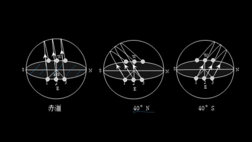 人教版 必修1考点 太阳视运动
