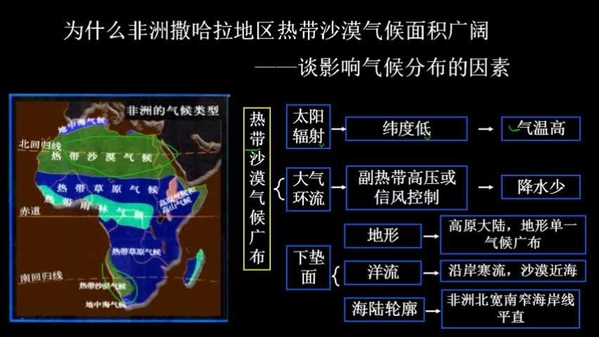 人教版 必修1 考点 以非洲撒哈拉沙漠为例研究 影响气候的因素