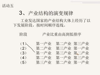 湘(xiang)教版高二 必修(xiu)Ⅲ第(di)一章 1.1-1.2區域的(de)基本含義和區域發展階段復習課視頻(pin)(下)