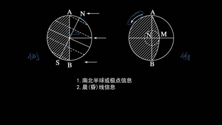日照图 (一)  晨昏线的概念  昼夜半球:被太阳照射的半球为         ,太阳照不到的半球为         。昼、夜半球的分界线,叫做晨昏线(圈)。其中顺着地球自转方向,由                  的为晨线;由                  的为昏线。据此可知,图中的晨昏线为晨线(CD)。    (二)晨昏线的特点  1.晨昏圈是一个         ,将地球平分成昼半球和夜半球两部分。  2.晨昏线上各地太阳高度为0°;昼半球太阳高度         ,夜半球太阳高度         。  3.晨昏线(圈)所在平面始终与太阳光线         。  4.晨昏线和极昼圈(极夜圈)的切点的纬度与太阳直射点的纬度之和等于90°(如上图中α θ=β θ=90°)。晨昏线和极昼圈的切点(如上图中C)地方时为24时(0时);晨昏线和极夜圈的切点(如上图中D)地方时为12时。  5.晨昏线(圈)在二分日时与经线圈         ,二至日时与极圈         。 [来自e网通客户端]
