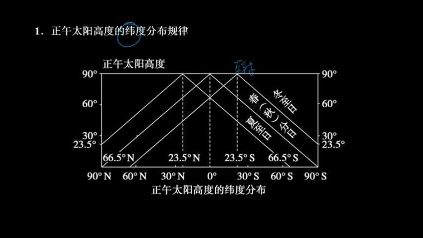 (二)正午太阳高度随纬度的变化规律  同一时刻,正午太阳高度从                              递减(靠太阳直射点越近正午太阳高度越大,反之越小),如下图所示。    (三)正午太阳高度随季节的变化规律    (1)南、北回归线之间的地区,一年有           极大值,为太阳直射的时候。  (2)夏至日:                      正午太阳高度达极大值,南半球达极小值。  (3)冬至日:                      正午太阳高度达极大值,北半球达极小值。 [来自e网通客户端]